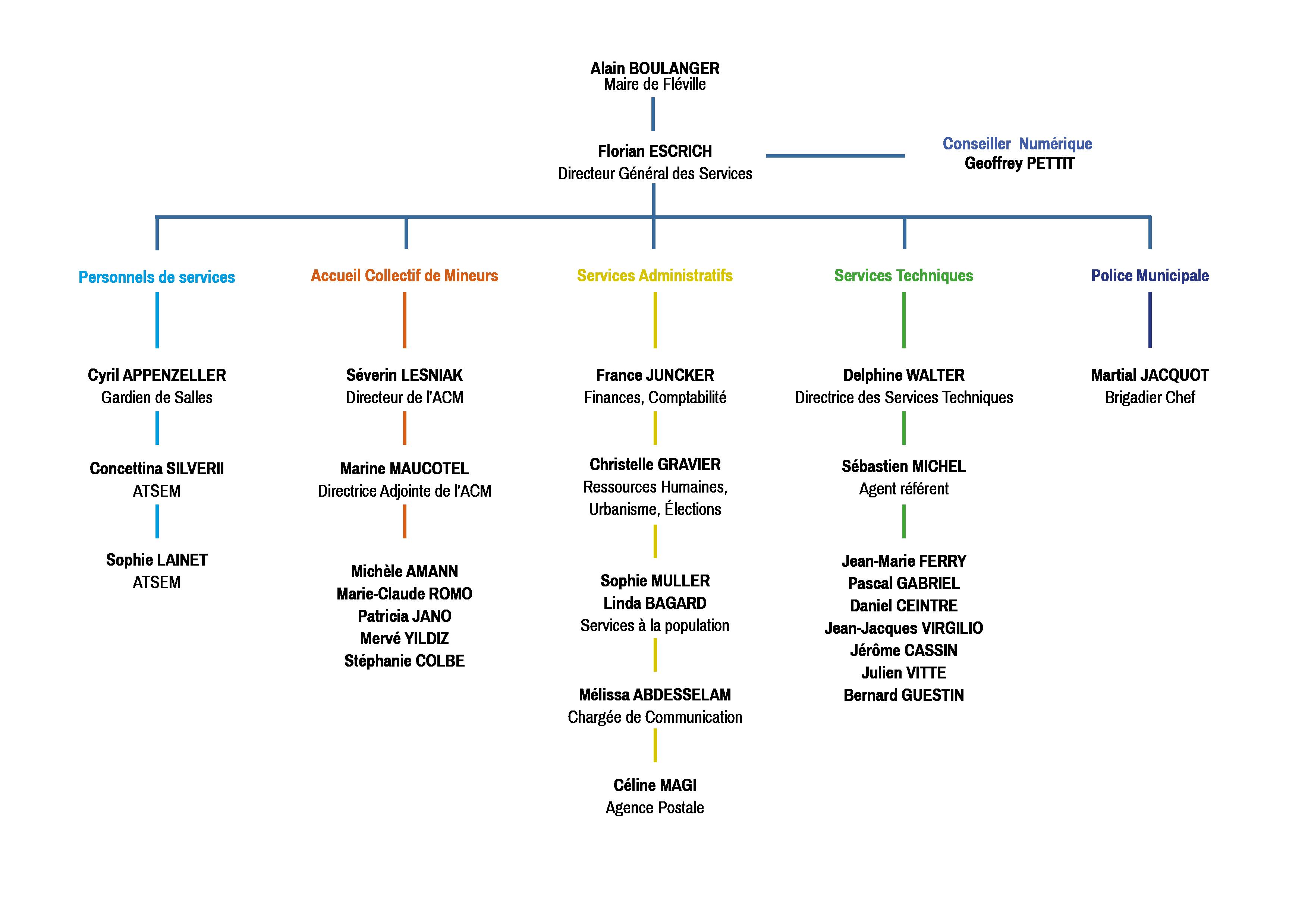 Organigramme des agents municipaux