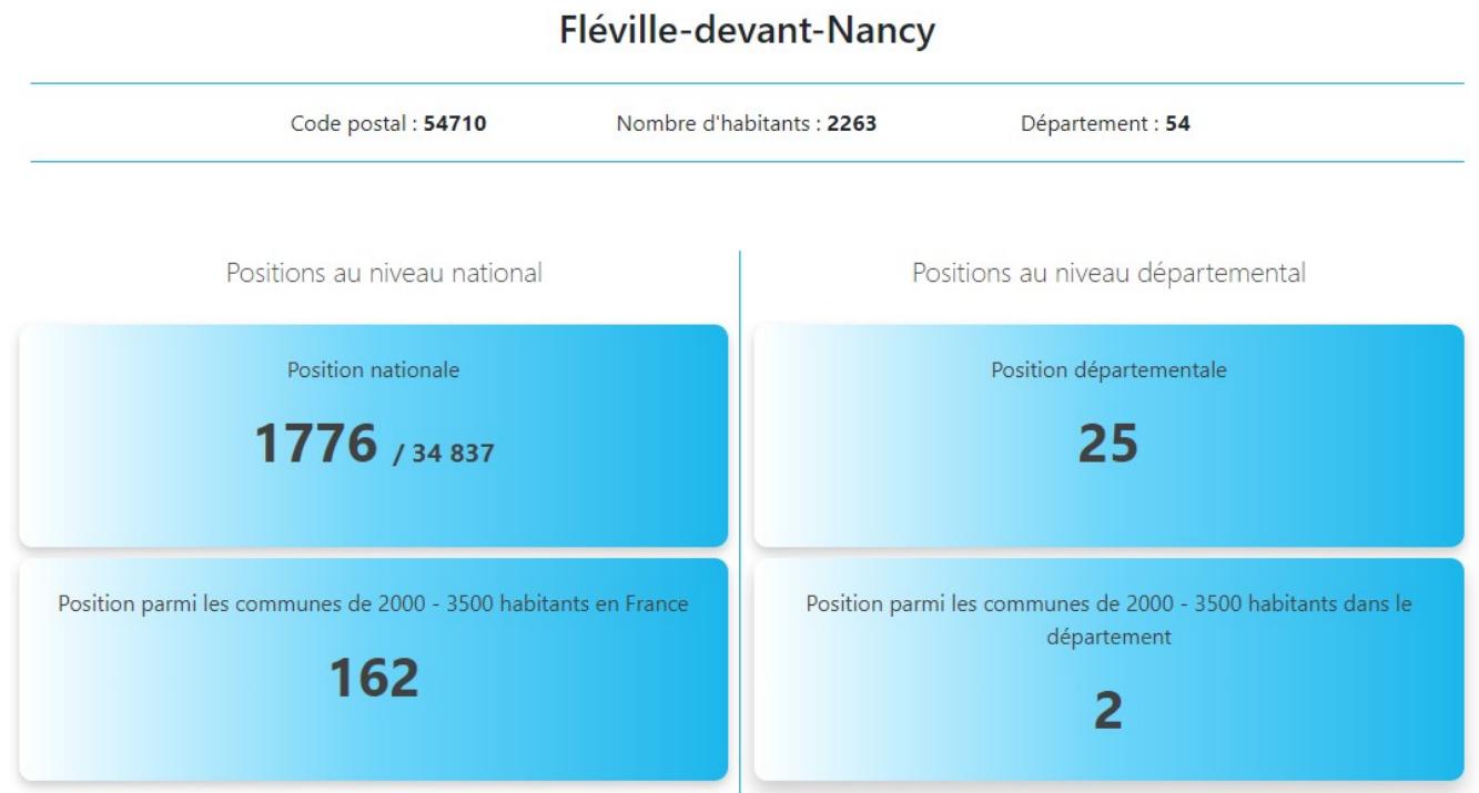Classification de Fléville par Villes et Villages